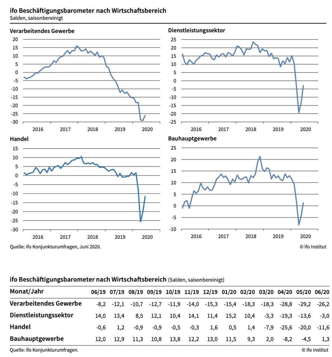 Vier Teil-Grafiken für Arbeitsmarkt