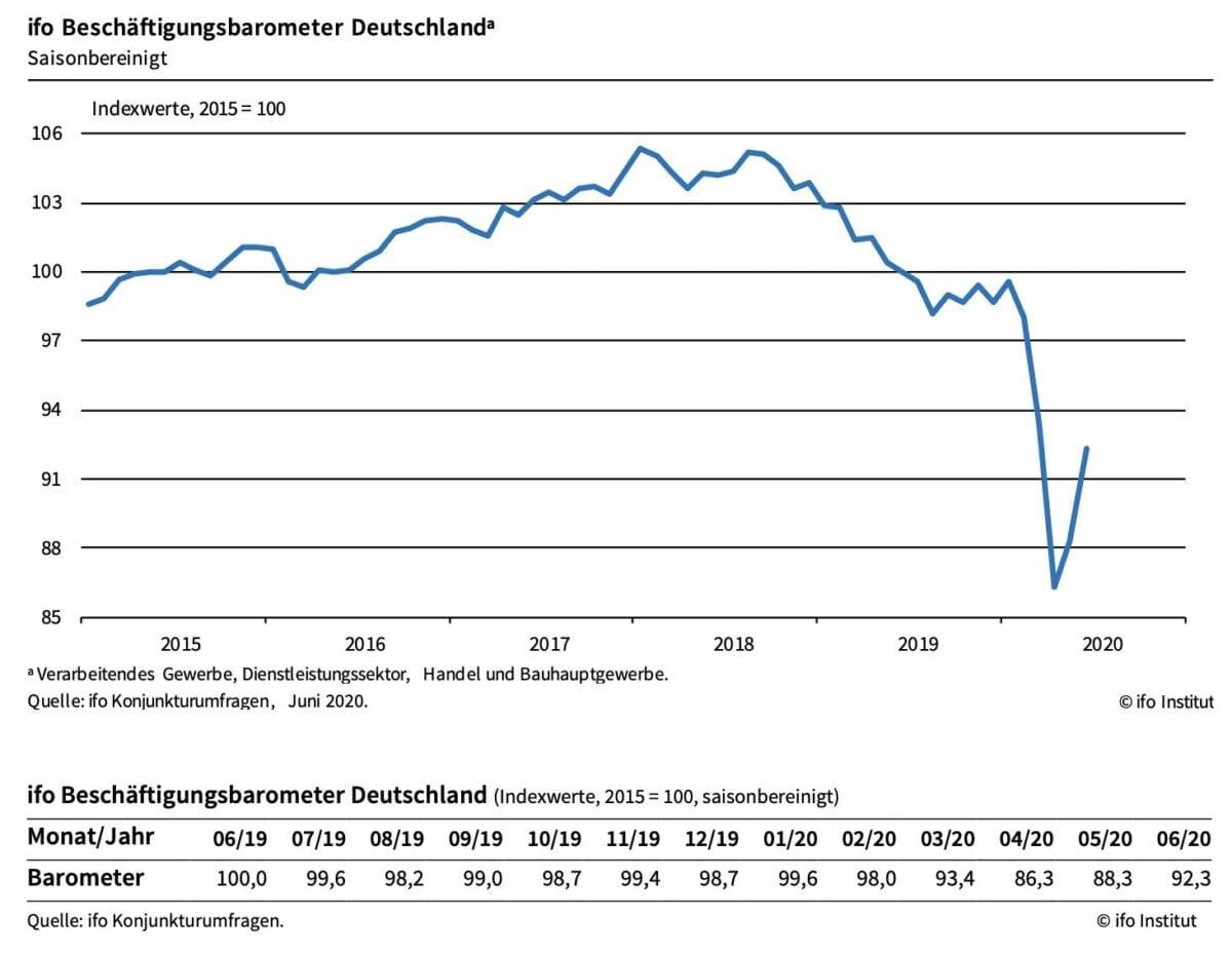 Aussichten für Arbeitsmarkt erholen sich laut ifo-Chart