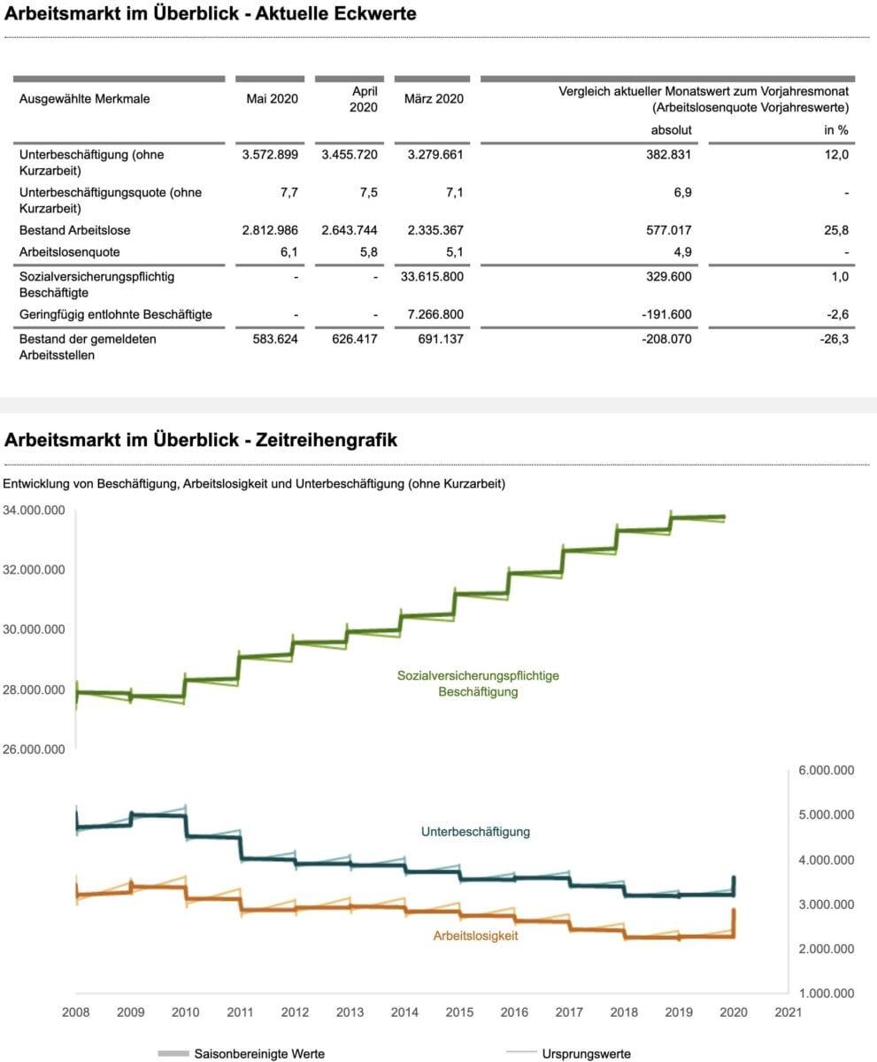 Daten vom deutschen Arbeitsmarkt für Mai