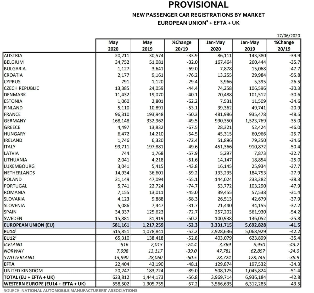 Tabelle der Autozulassungen in der EU im Mai