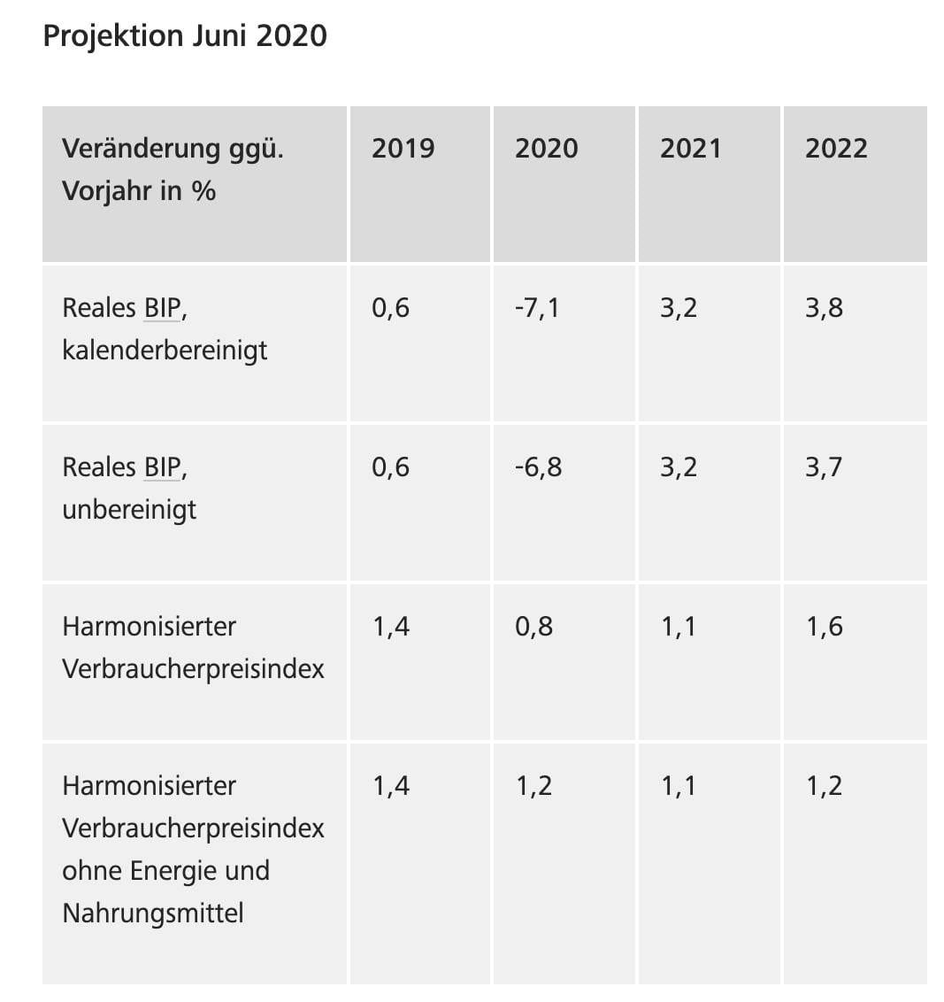 Tabelle mit Prognosedaten der Bundesbank