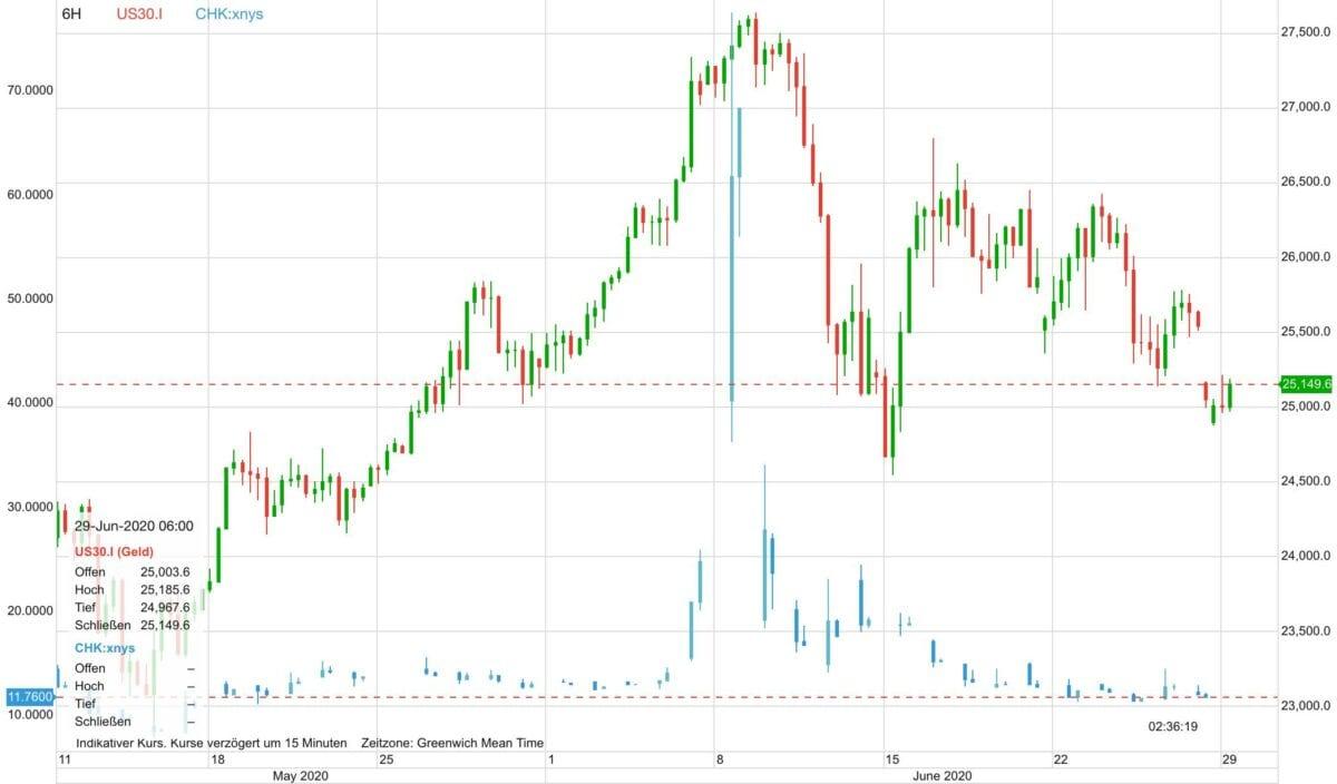 Chart zeigt Chesapeake Energy gegen Dow 30