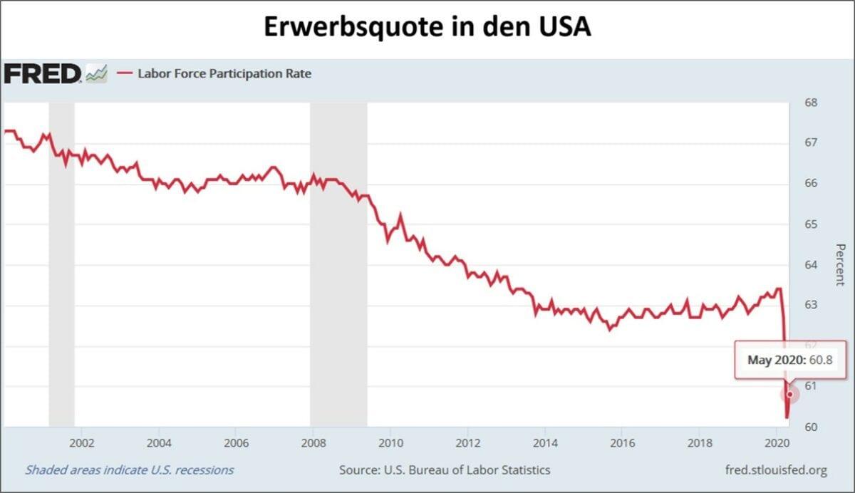 Aufgrund der Coronakrise sinkt die Erwerbsquote in den USA deutlich