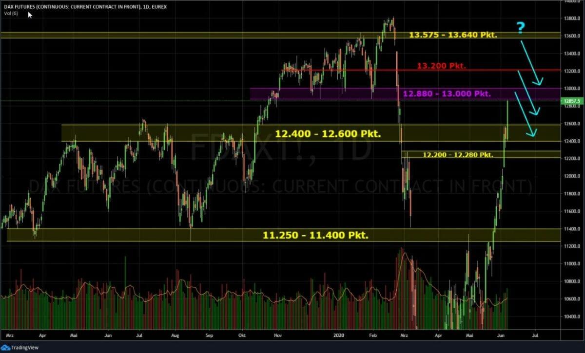 Börse - Dax Chart