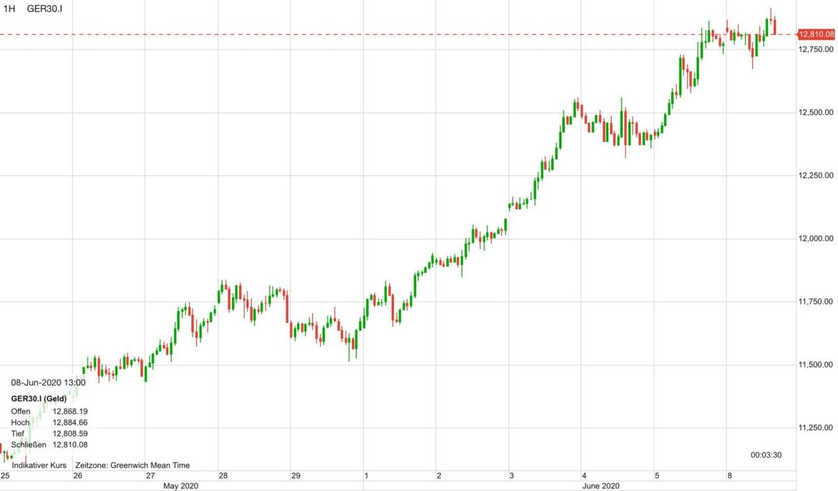 Dax Chart zeigt den Verlauf der letzten zehn Tage