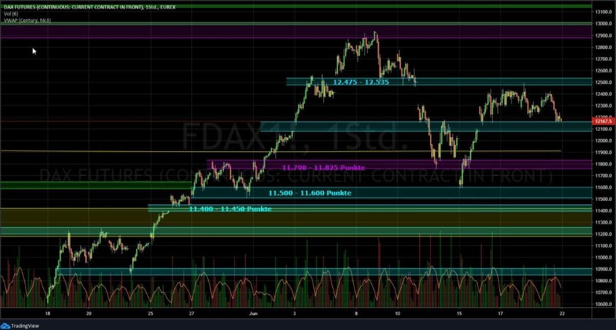 Kursverlauf im Dax als Chart dargestellt