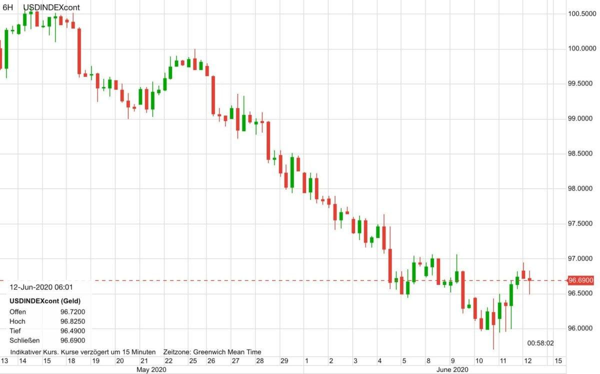 Dollar Index im Verlauf der letzten 30 Tage