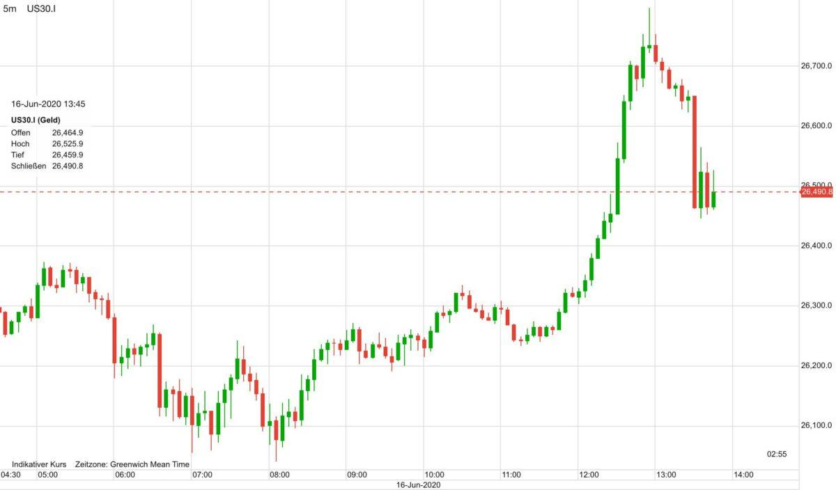 Dow auf CFD-Basis seit heute früh