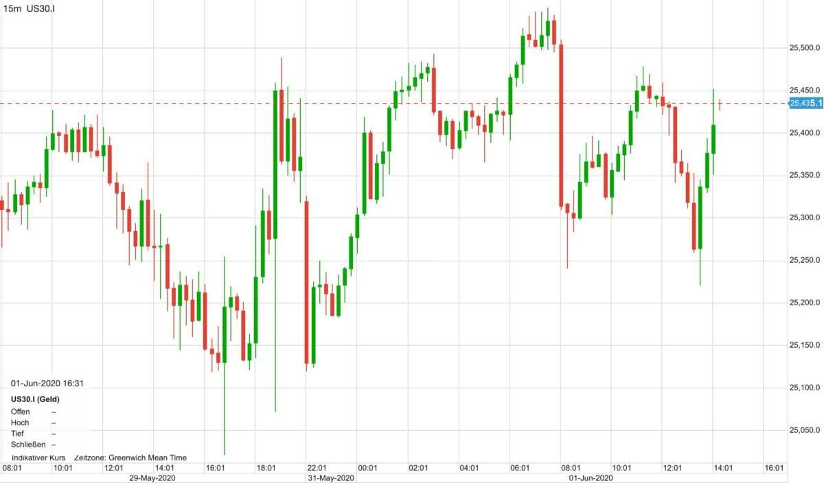 US-Aktienmärkte noch unentschlossen