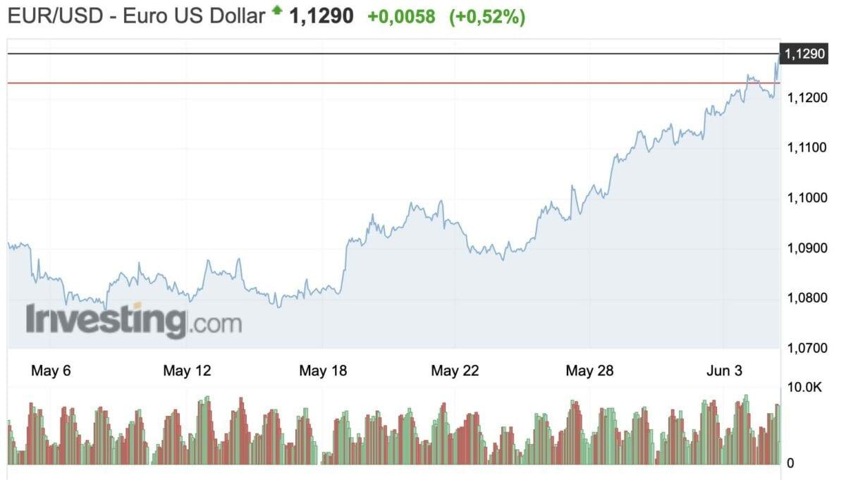 Euro vs US-Dollar seit dem 5. Mai