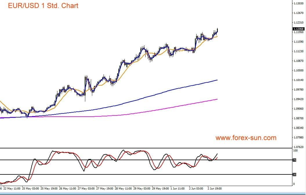 Euro zum US-Dollar Chart