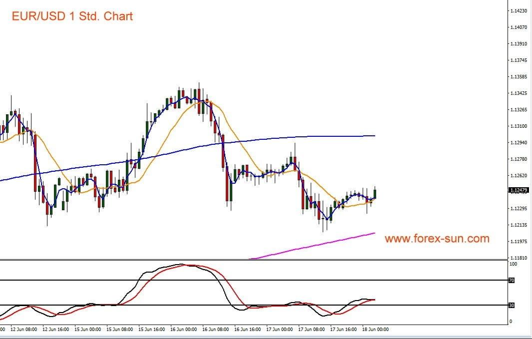 Chart zeigt Euro gegen US-Dollar