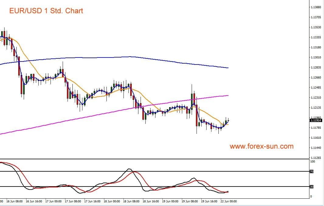 Kursverlauf im Euro gegen den US-Dollar