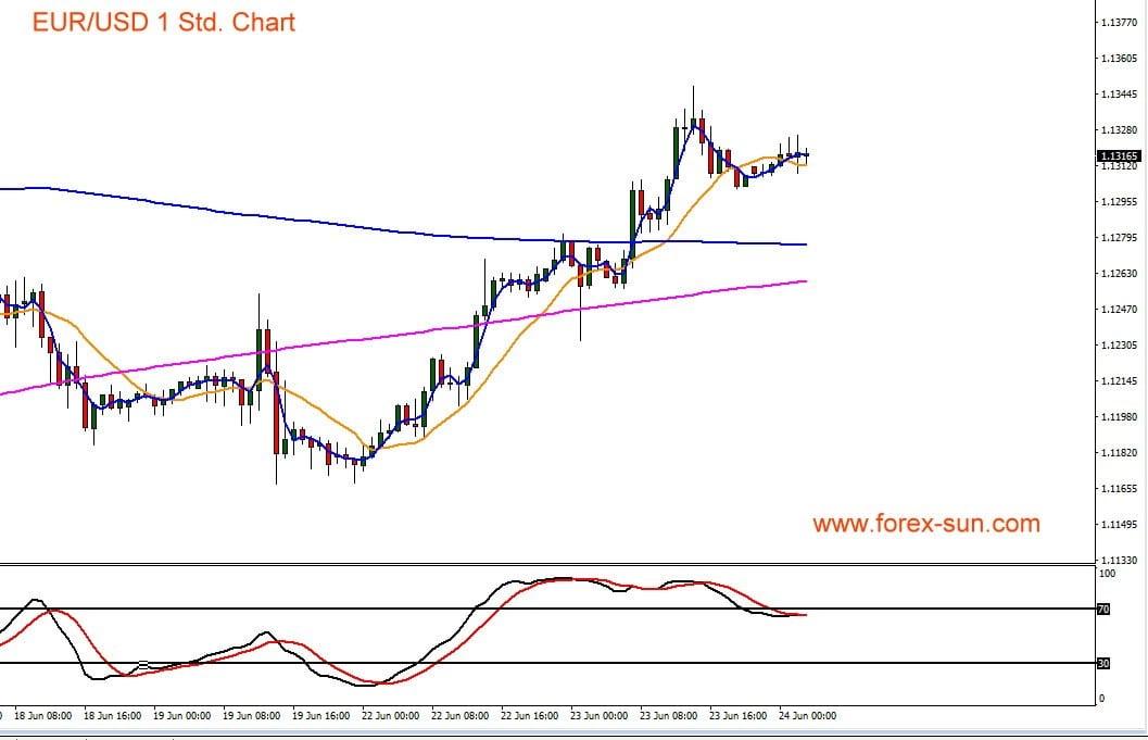 Chart zeigt Kursverlauf von Euro gegen US-Dollar