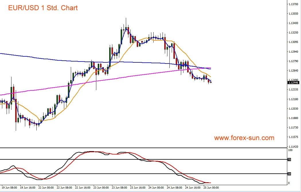 Der Chart zeigt Kursverlauf des Euro gegen den US-Dollar