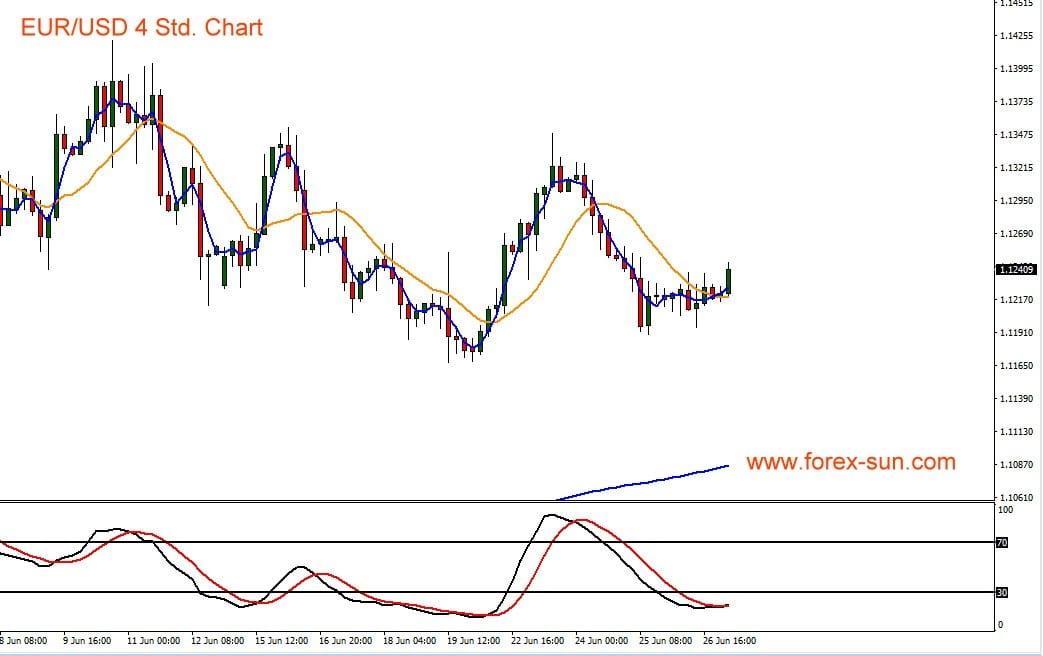 Dieser Chart zeigt Euro gegen US-Dollar