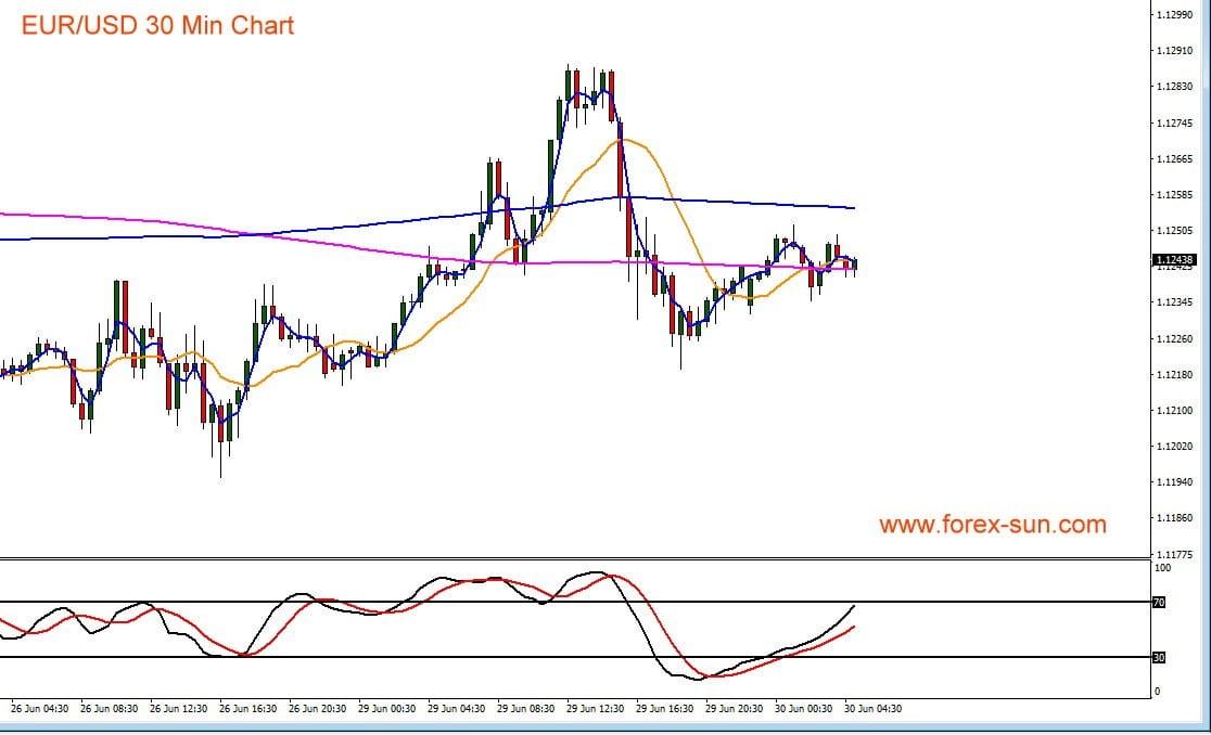 Dieser Chart zeigt Euro gegen den US-Dollar