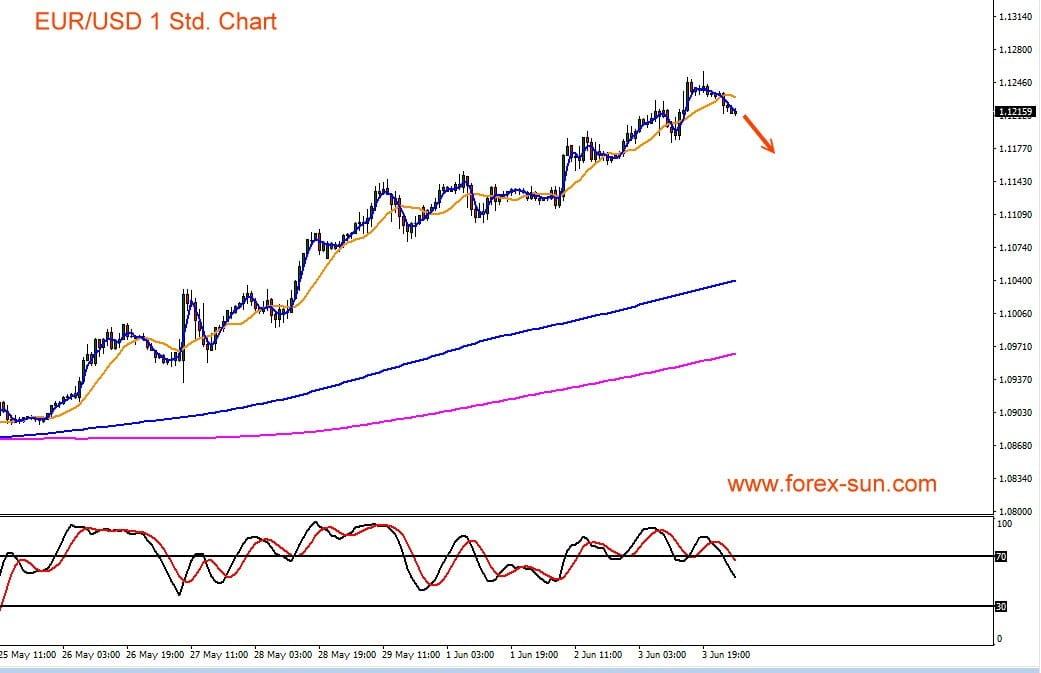 Kursverlauf mit Indikatoren für Euro vs US-Dollar