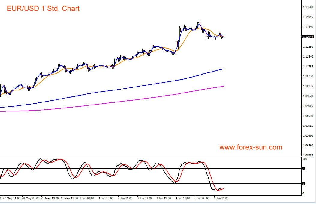Kursverlauf von Euro vs US-Dollar in einem Chartverlauf