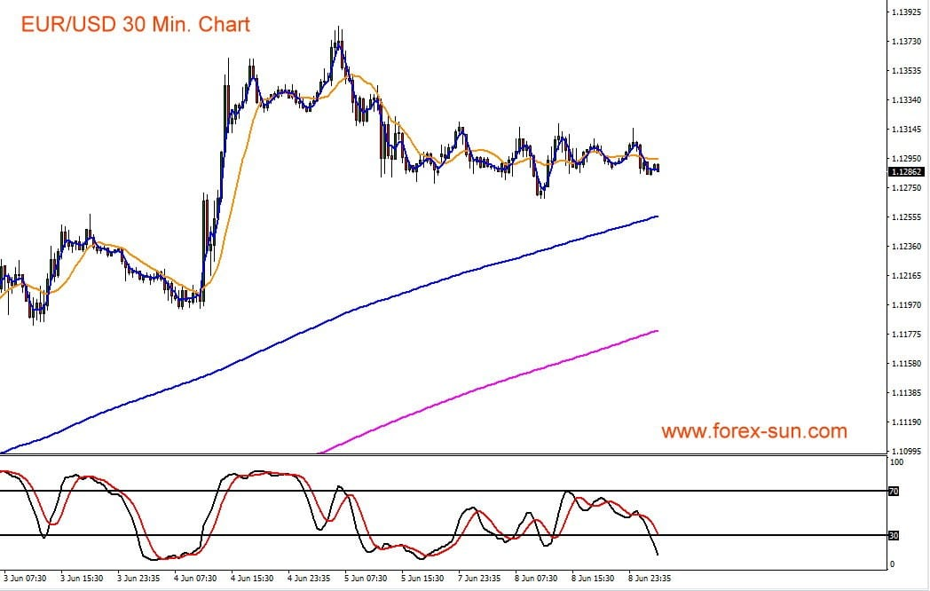 Kursverlauf von Euro gegen den US-Dollar