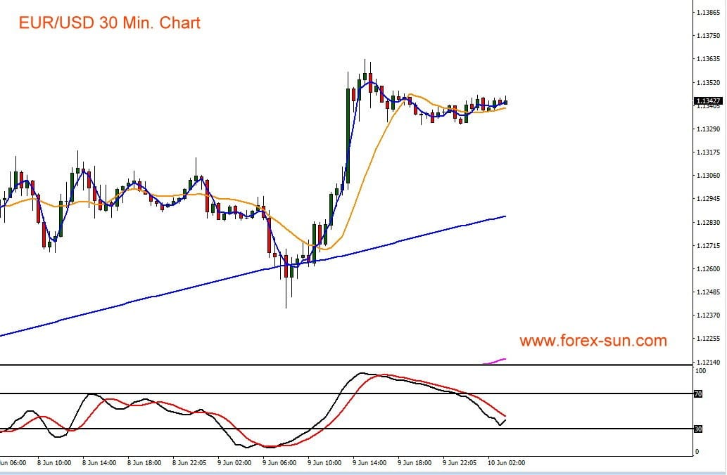 Euro gegen US-Dollar im Kursverlauf