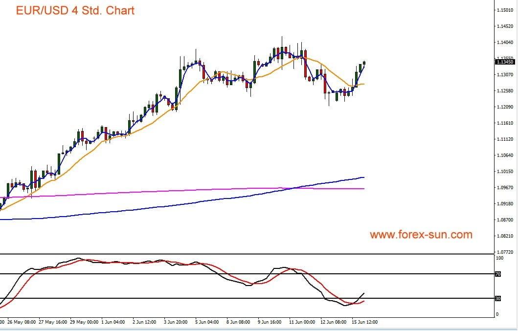Chart von Euro gegen US-Dollar