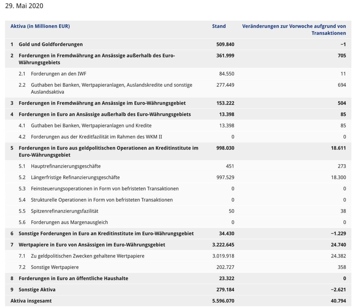 EZB-Bilanz mit Stand 29. Mai