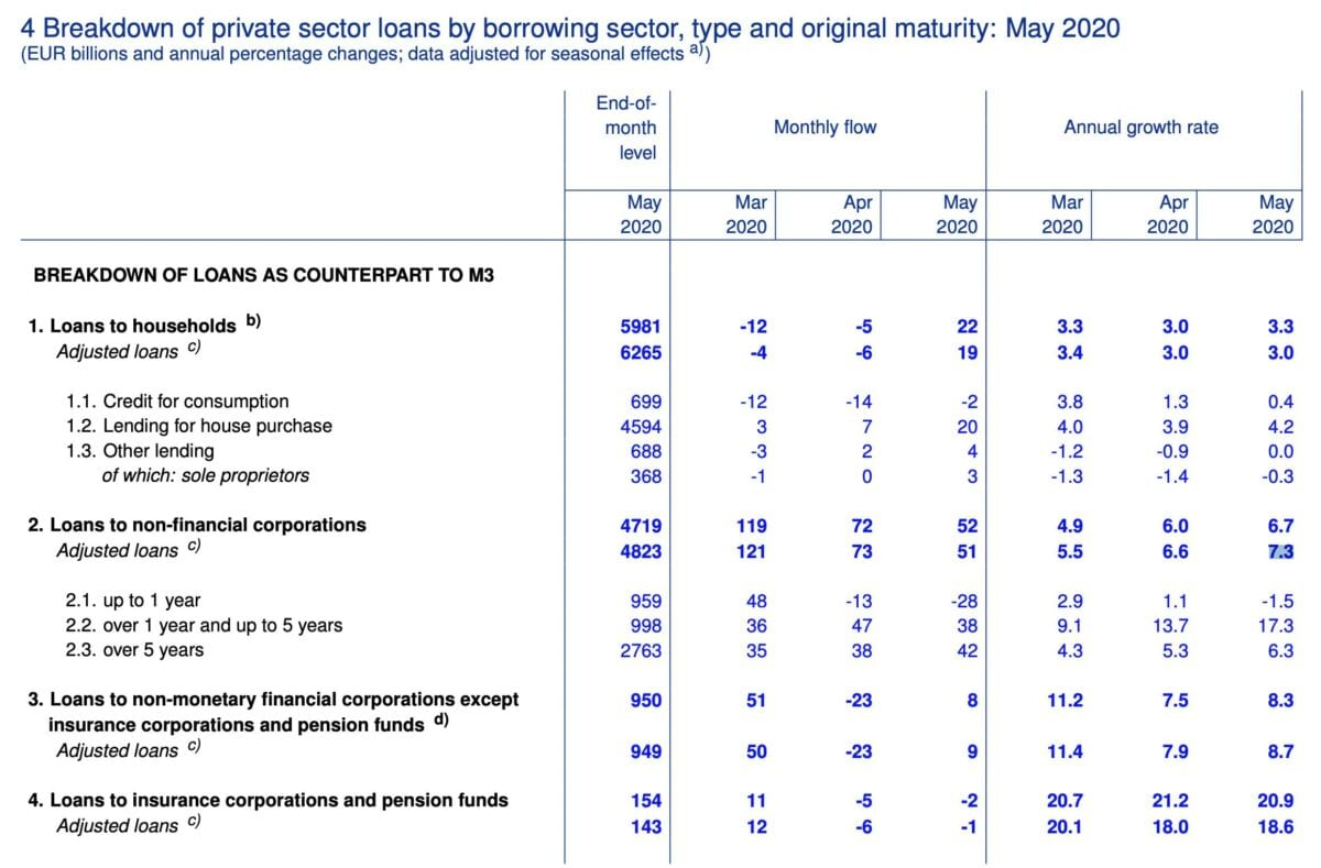 EZB präsentiert Mai-Daten zu Geldfluss und Krediten