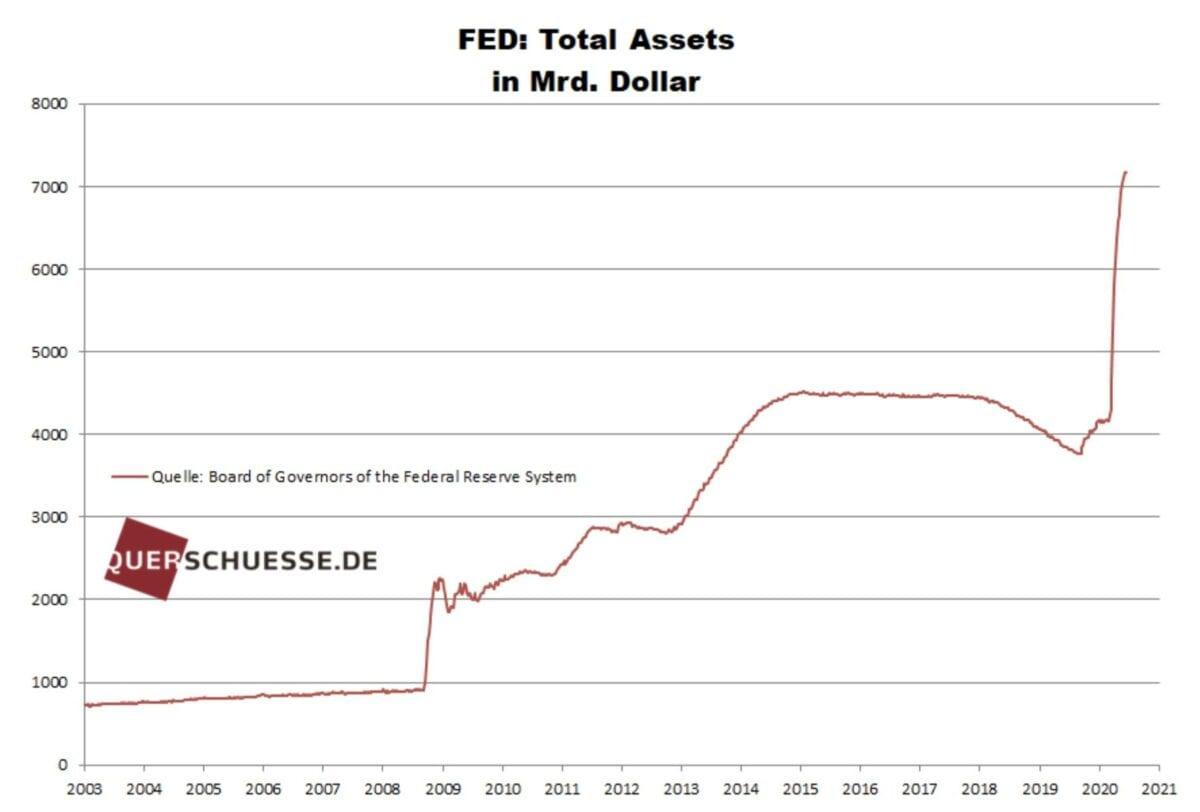 Notenbanken im Rausch - Fed-Bilanz steigt immer weiter an