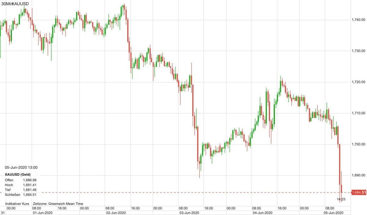 Chart zeigt Goldpreis Verlauf der letzten fünf Tage