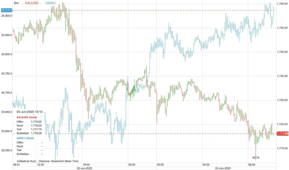 Goldpreis vs Dow seit gestern früh