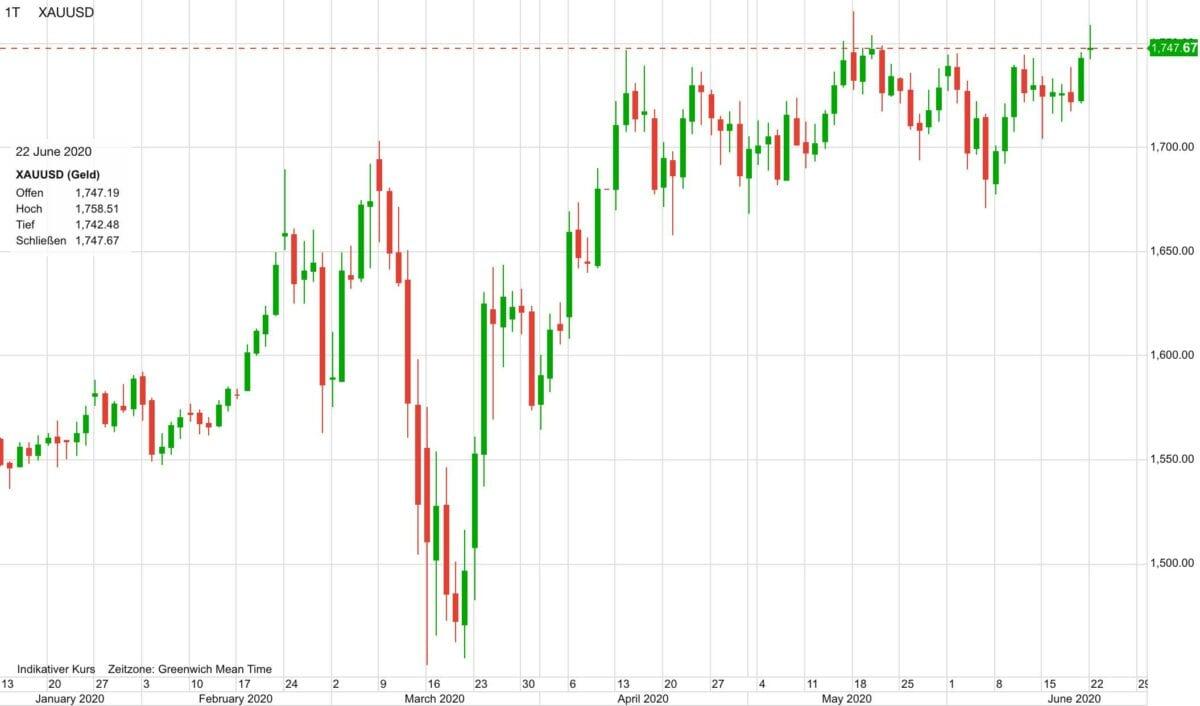Kursverlauf im Goldpreis seit Januar