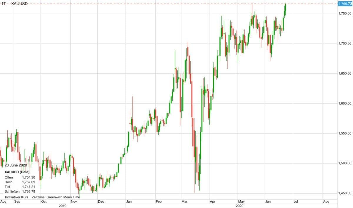 Der Chart zeigt den Kursverlauf im Goldpreis seit Sommer 2019
