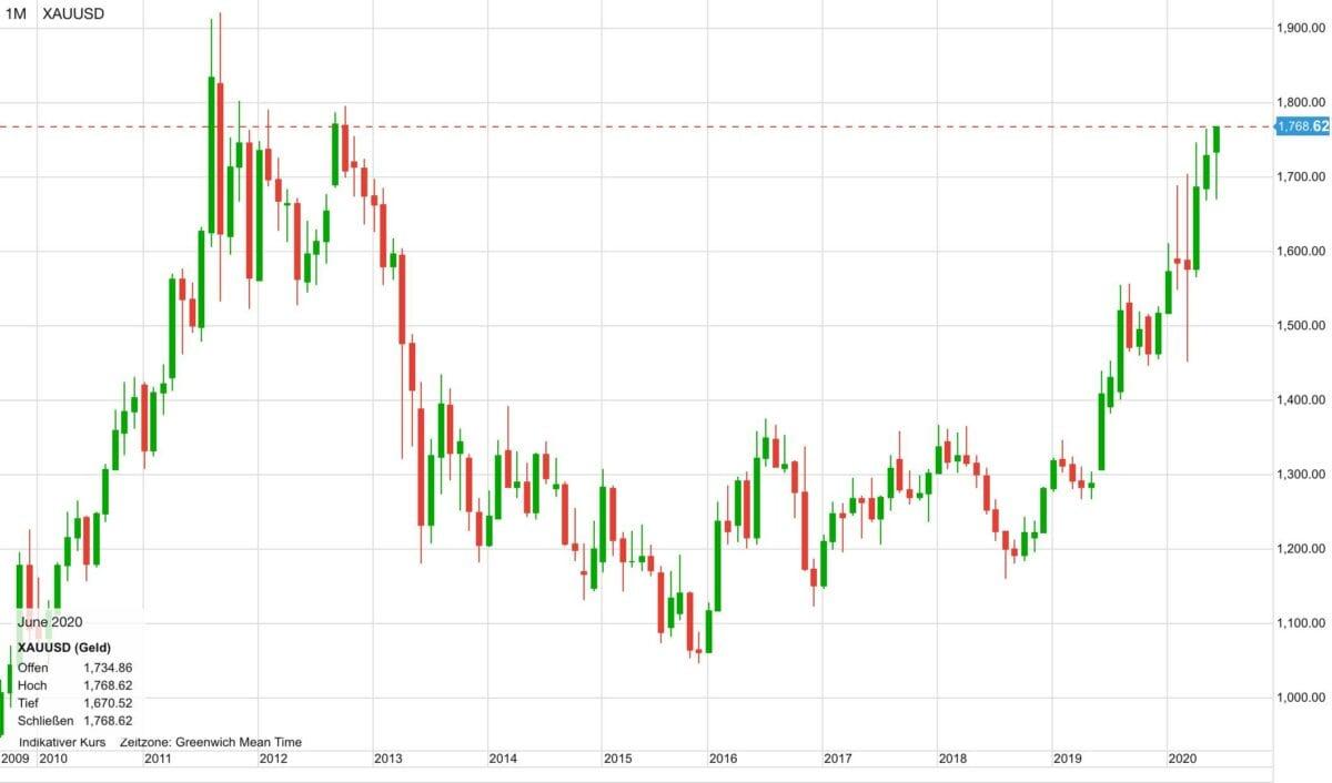 Chart zeigt Goldpreis im Verlauf der letzten zehn Jahre