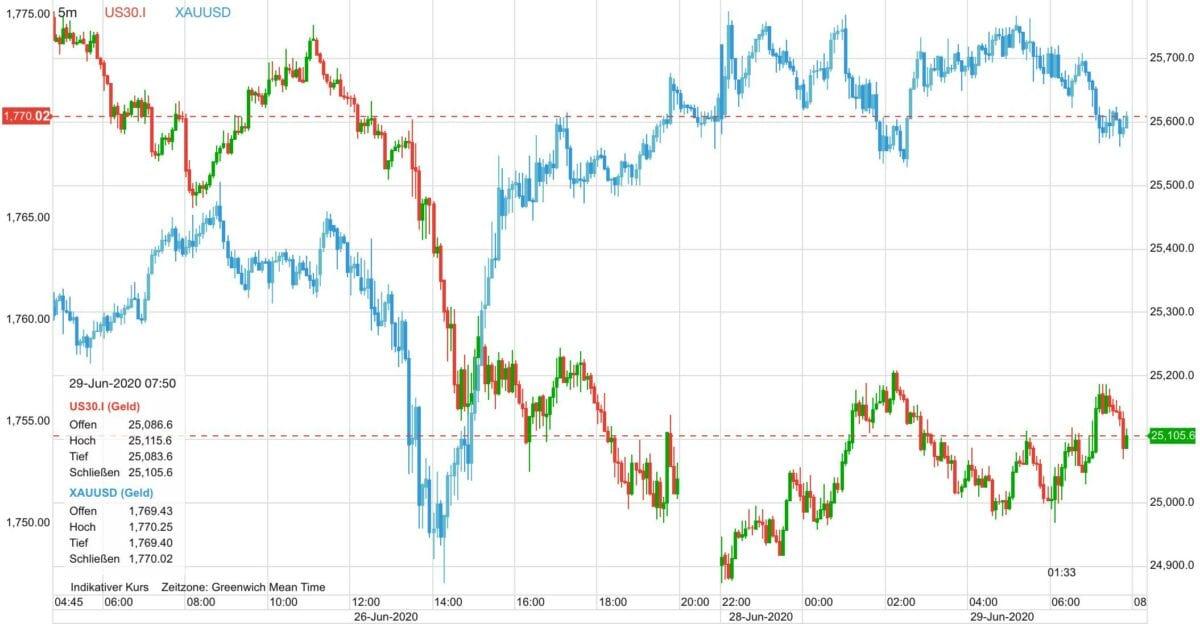 Der Chart zeigt Goldpreis gegen US-Aktien seit Freitag früh