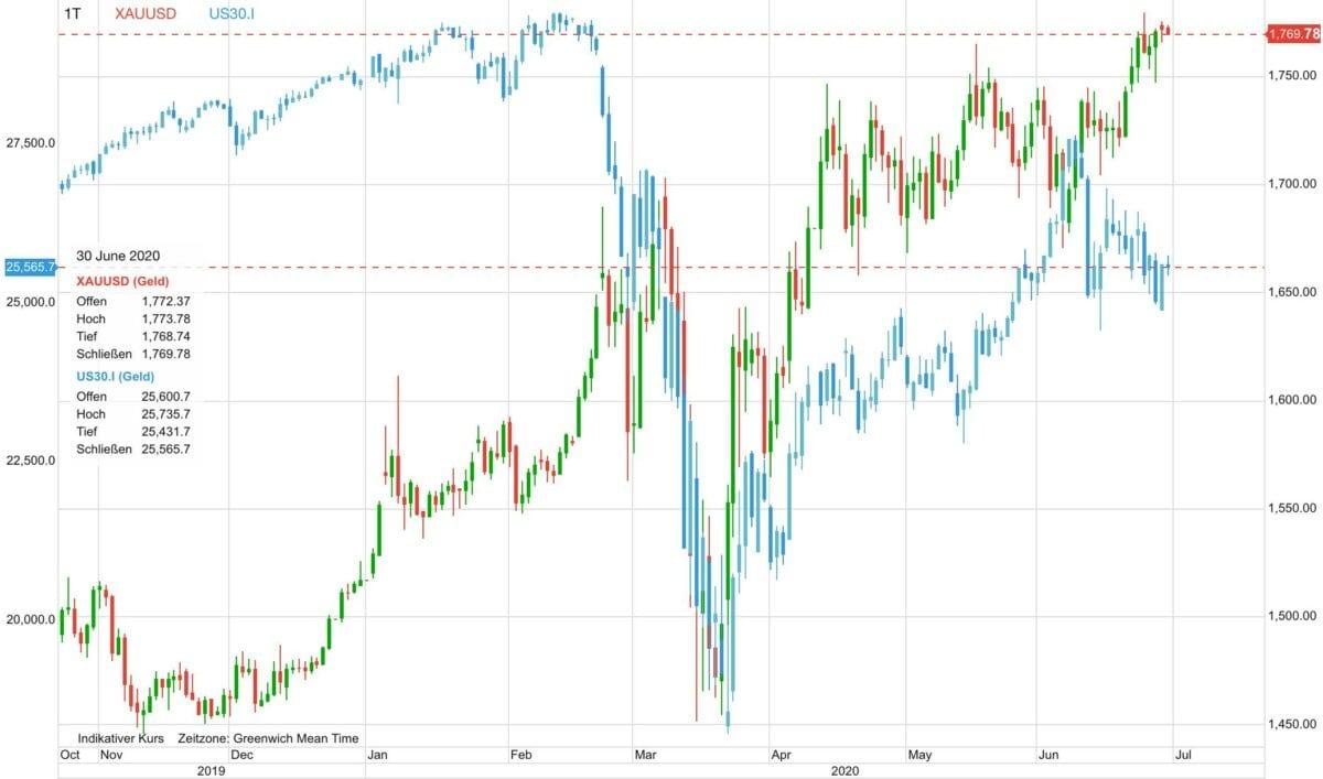 Chartverlauf zeigt Goldpreis gegen Aktienmarkt seit November 2019