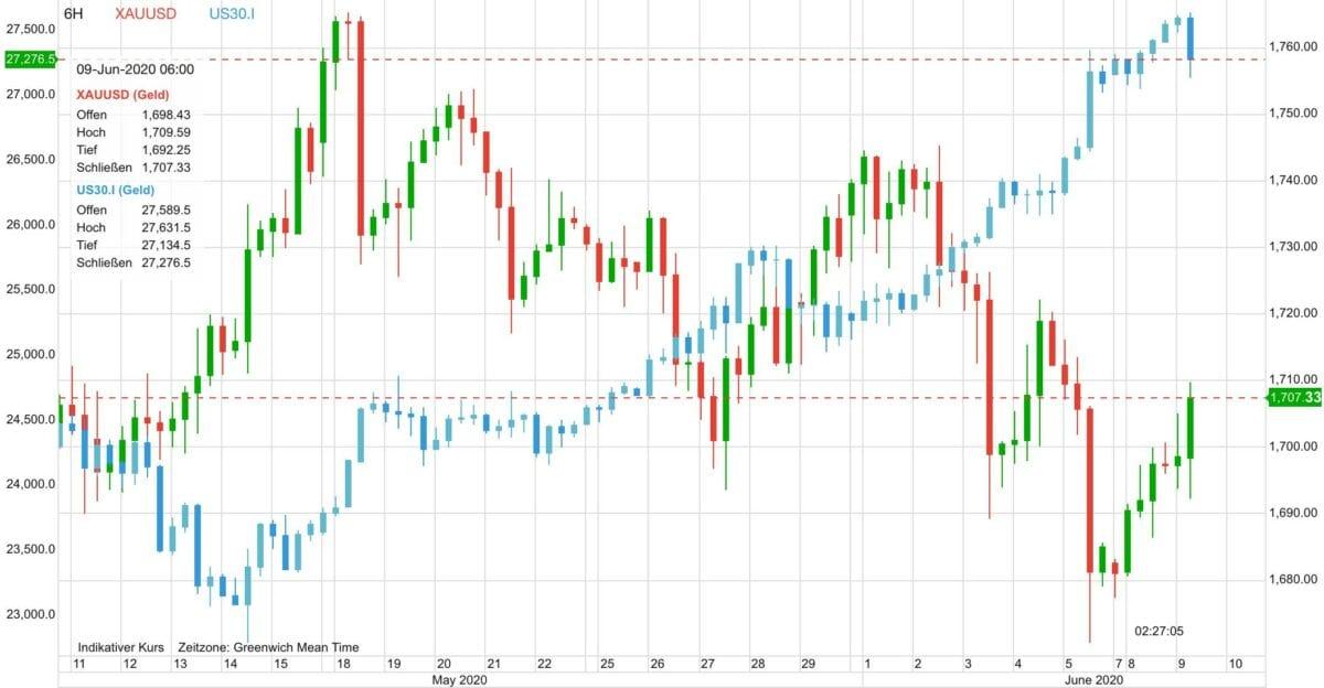 Gold vs Dow 30 seit dem 11. Mai