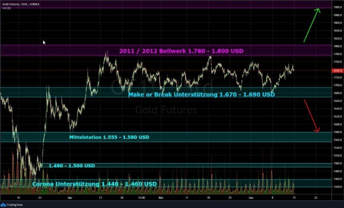 Kursverlauf im Goldpreis