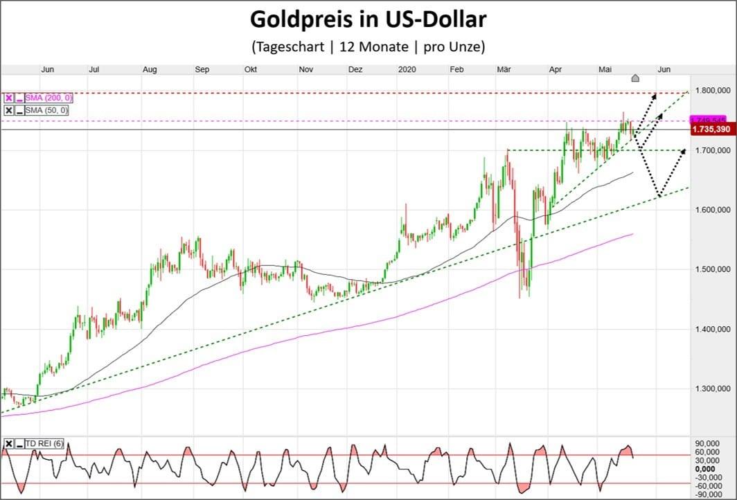 Goldpreis in US-Dollar als Kursverlauf