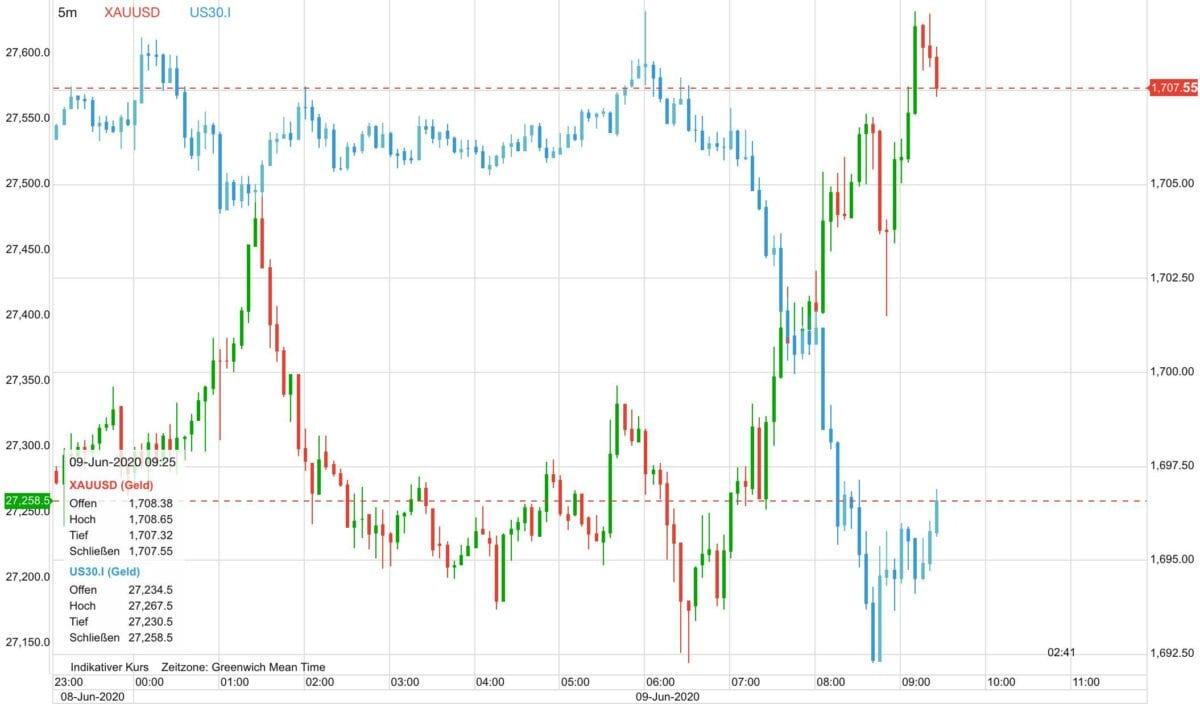 Verlauf im Goldpreis gegen den Dow 30 auf CFD-Basis seit gestern Abend