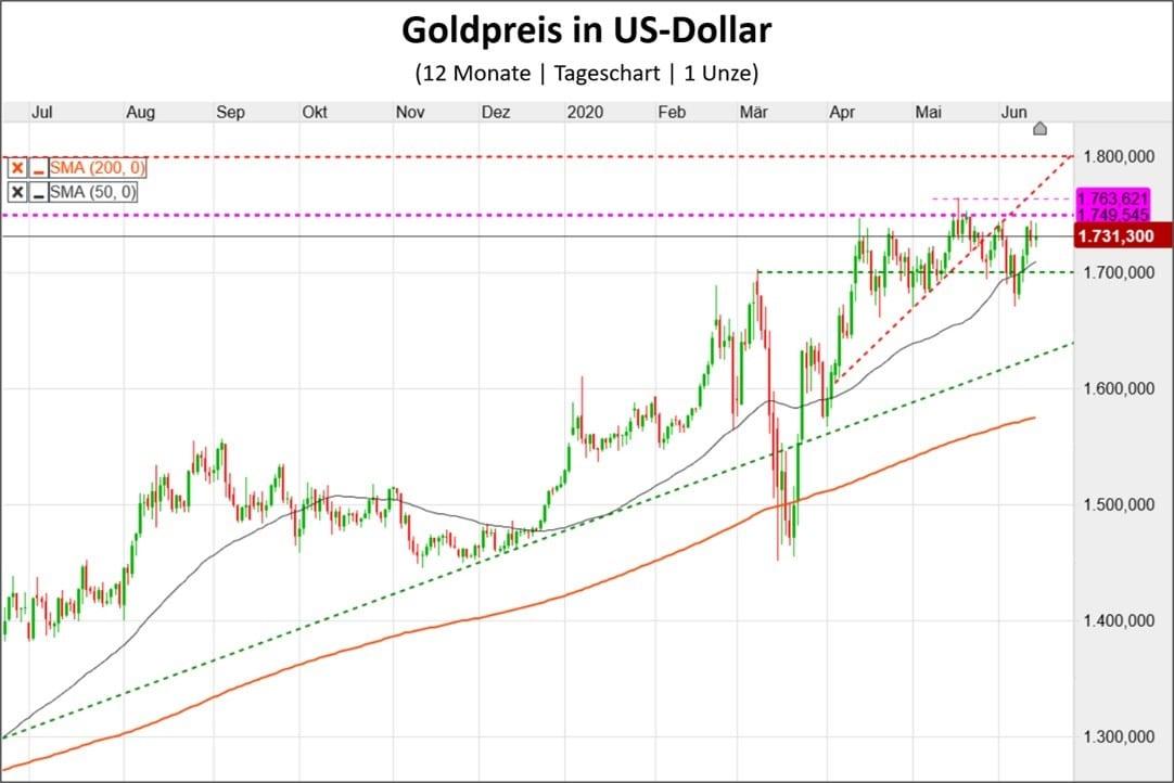Kursverlauf des Goldpreis in US-Dollar als Chart