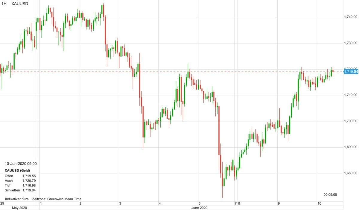 Verlauf im Goldpreis in den letzten zehn Tagen