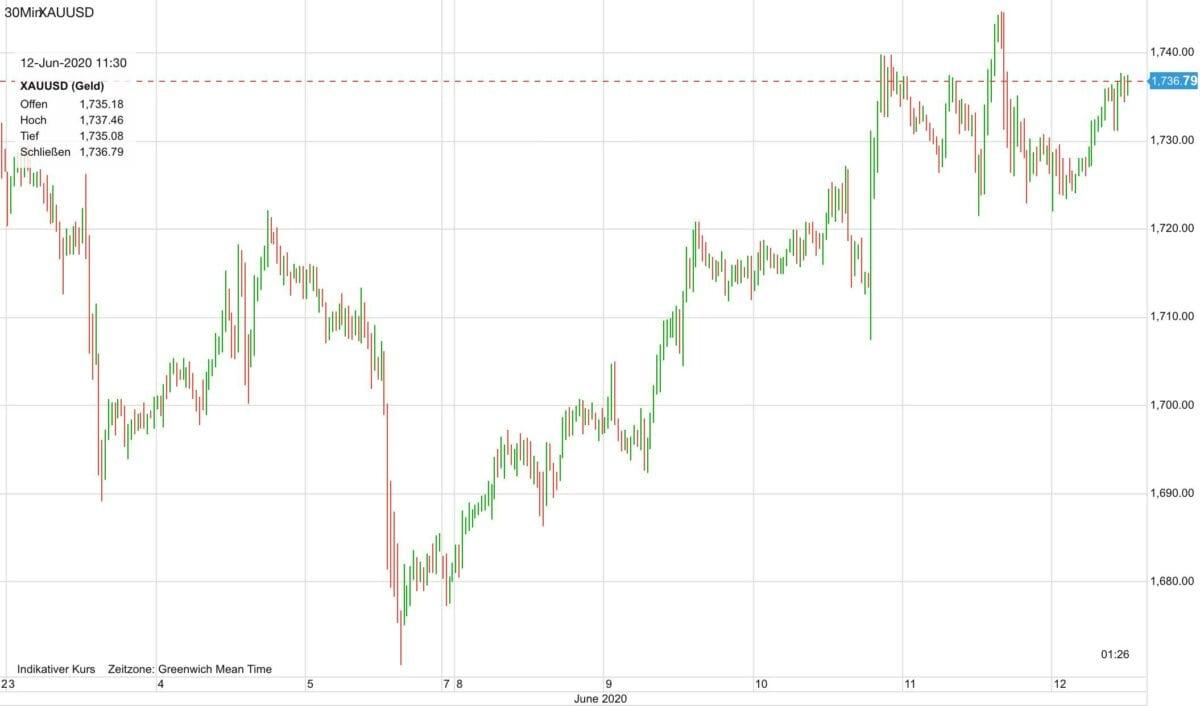 Goldpreis Verlauf seit dem 3. Juni
