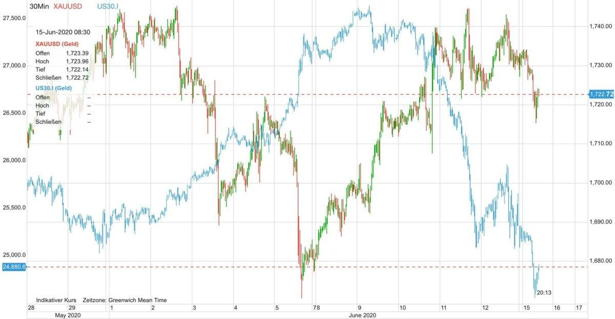 Goldpreis gegen Aktienkurse seit Ende Mai