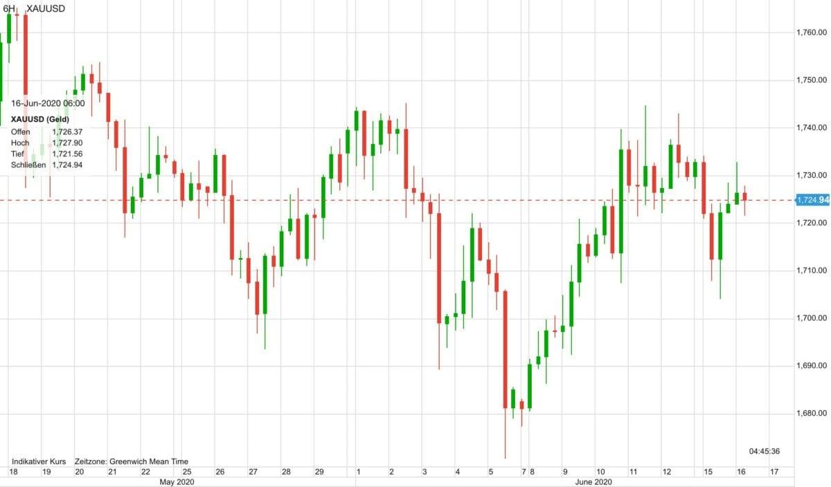Der Chart zeigt den Verlauf im Goldpreis in den letzten 30 Tagen