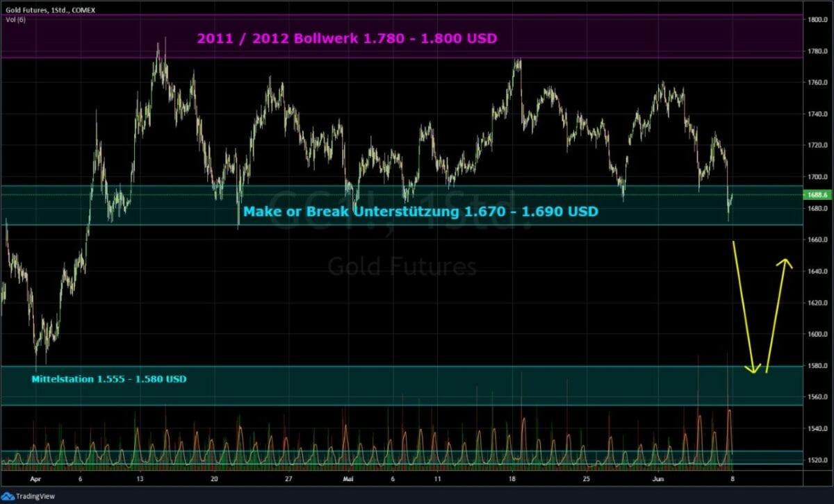 Goldpreis Kursverlauf als Chart