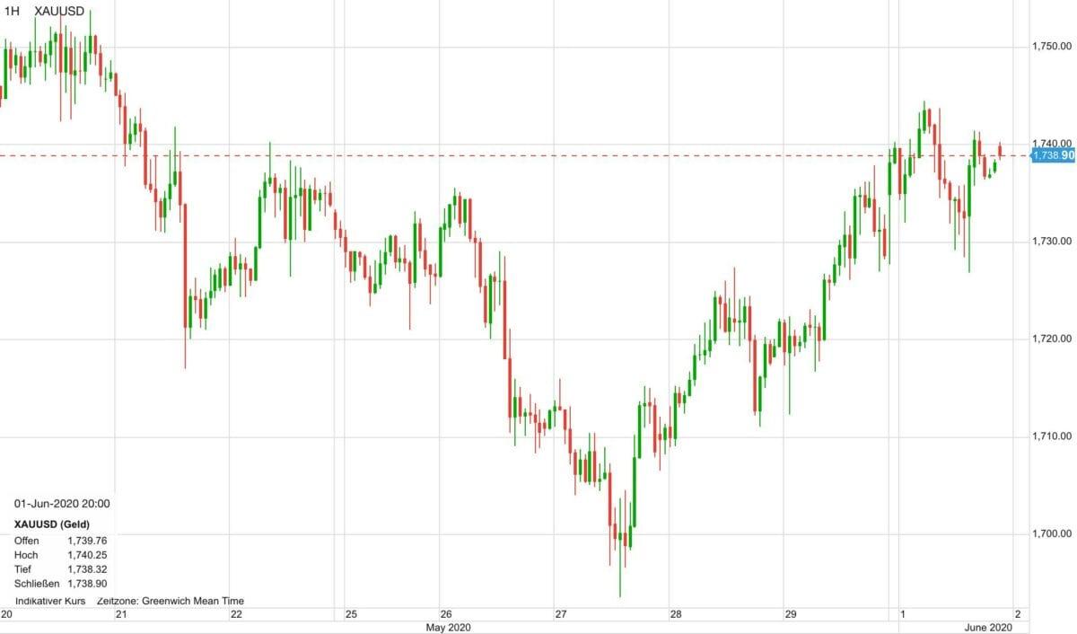 Goldpreis im Verlauf der letzten zehn Tage