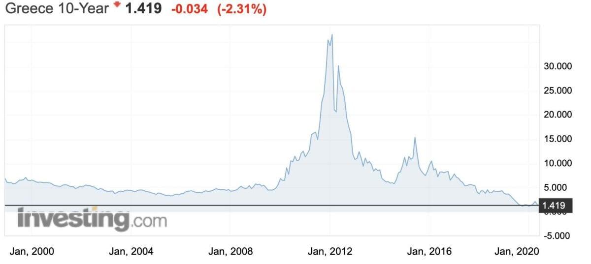 Griechenland Anleihen Rendite im Verlauf von 20 Jahren