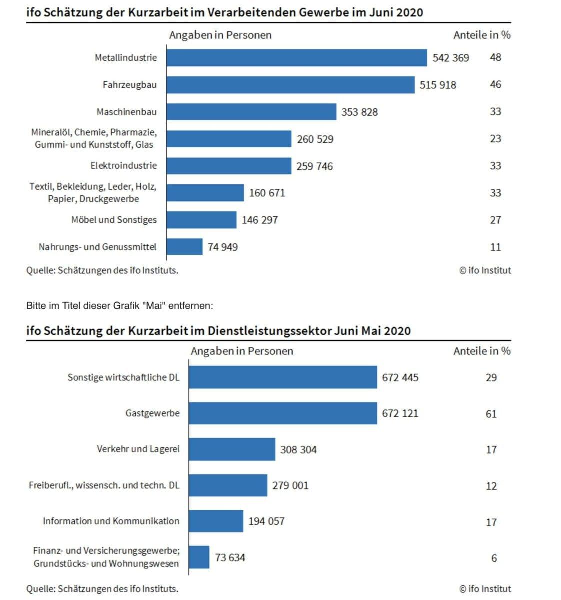 ifo-Daten zur Kurzarbeit im Juni