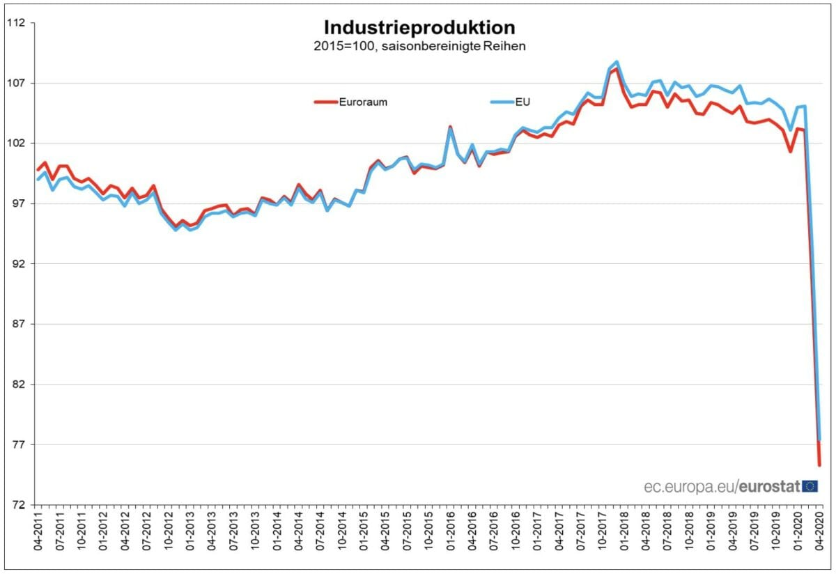 Verlauf der Industrieproduktion in EU und Eurozone seit 2011
